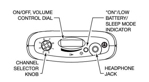 PPA R38 Spec Sheet Top View showing controls and indicators